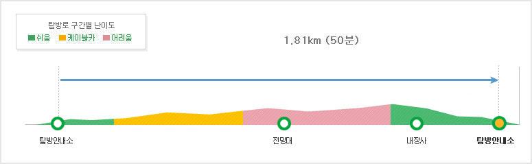 내장산국립공원 전망대코스 탐방별 구간별 난이도 탐방안내소~전망대1.01km (25분/케이블카)~내장사(어려움)~탐방안내소0.8km (25분/쉬움)